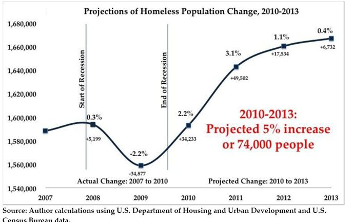 Homeless Population In West Palm Beach